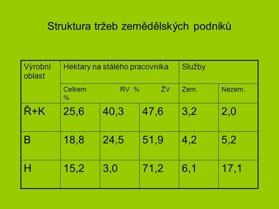Struktura tržeb zemědělských podniků Výrobní oblast Hektary na stálého pracovníkaSlužby Celkem RV % ŽV % Zem.Nezem.