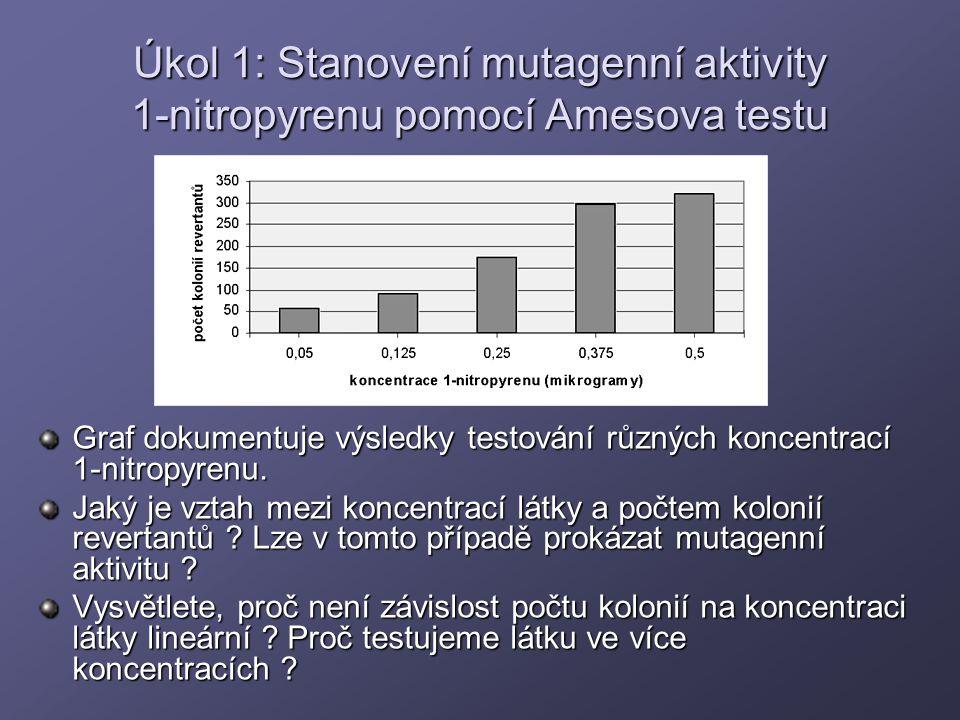 Úkol 1: Stanovení mutagenní aktivity 1-nitropyrenu pomocí Amesova testu Graf dokumentuje výsledky testování různých koncentrací 1-nitropyrenu. Jaký je
