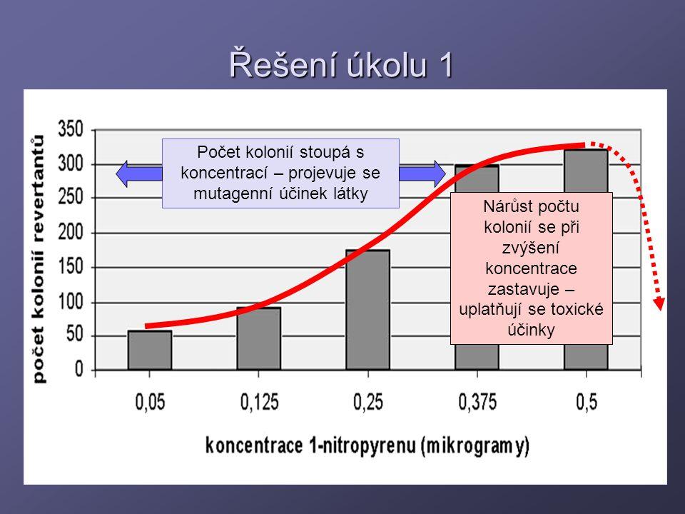 Řešení úkolu 1 Počet kolonií stoupá s koncentrací – projevuje se mutagenní účinek látky Nárůst počtu kolonií se při zvýšení koncentrace zastavuje – up