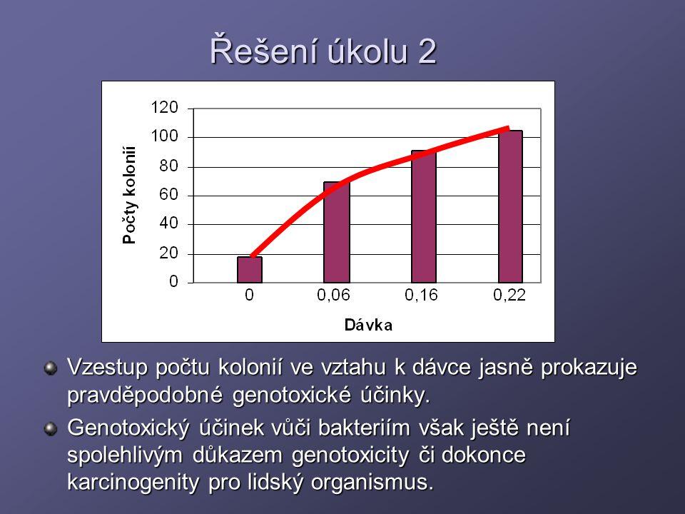 Řešení úkolu 2 Vzestup počtu kolonií ve vztahu k dávce jasně prokazuje pravděpodobné genotoxické účinky. Genotoxický účinek vůči bakteriím však ještě