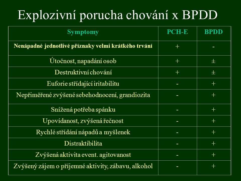 Explozivní porucha chování x BPDD SymptomyPCH-EBPDD Nenápadné jednotlivé příznaky velmi krátkého trvání +- Útočnost, napadání osob+± Destruktivní chov