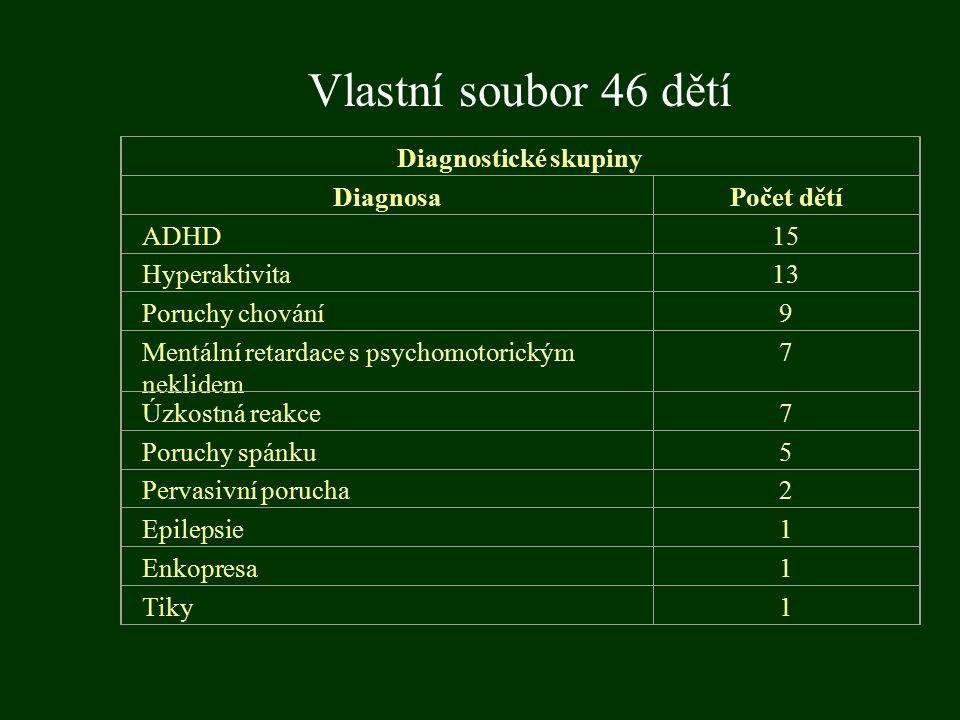 Vlastní soubor 46 dětí Diagnostické skupiny DiagnosaPočet dětí ADHD15 Hyperaktivita13 Poruchy chování9 Mentální retardace s psychomotorickým neklidem