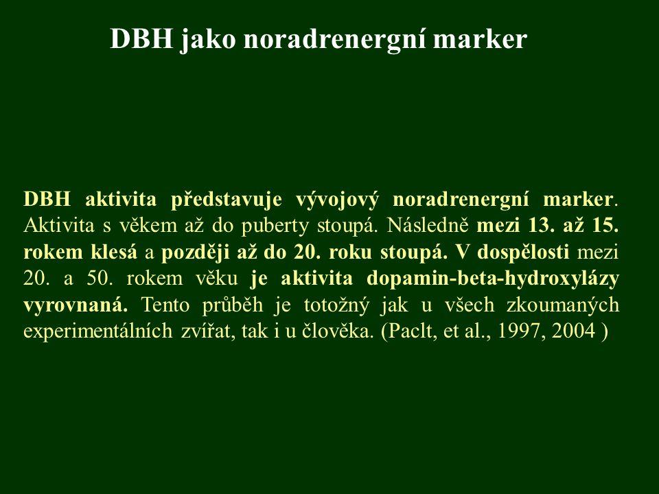 DBH aktivita představuje vývojový noradrenergní marker. Aktivita s věkem až do puberty stoupá. Následně mezi 13. až 15. rokem klesá a později až do 20