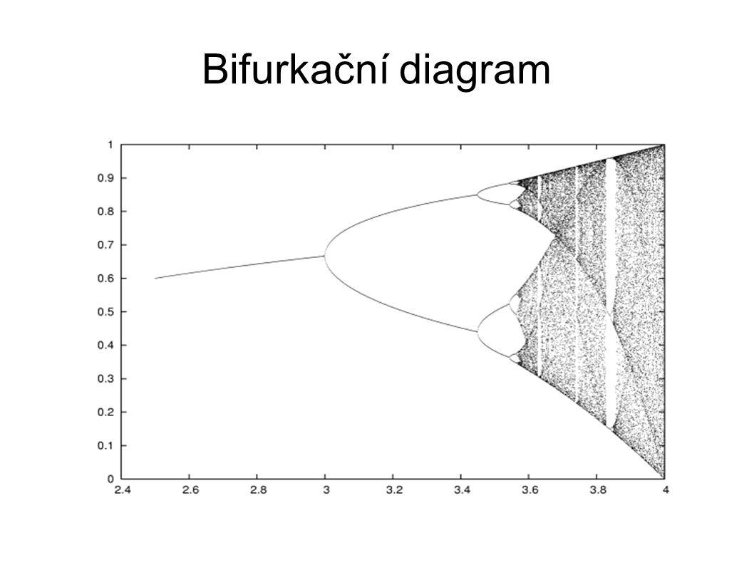 Bifurkační diagram