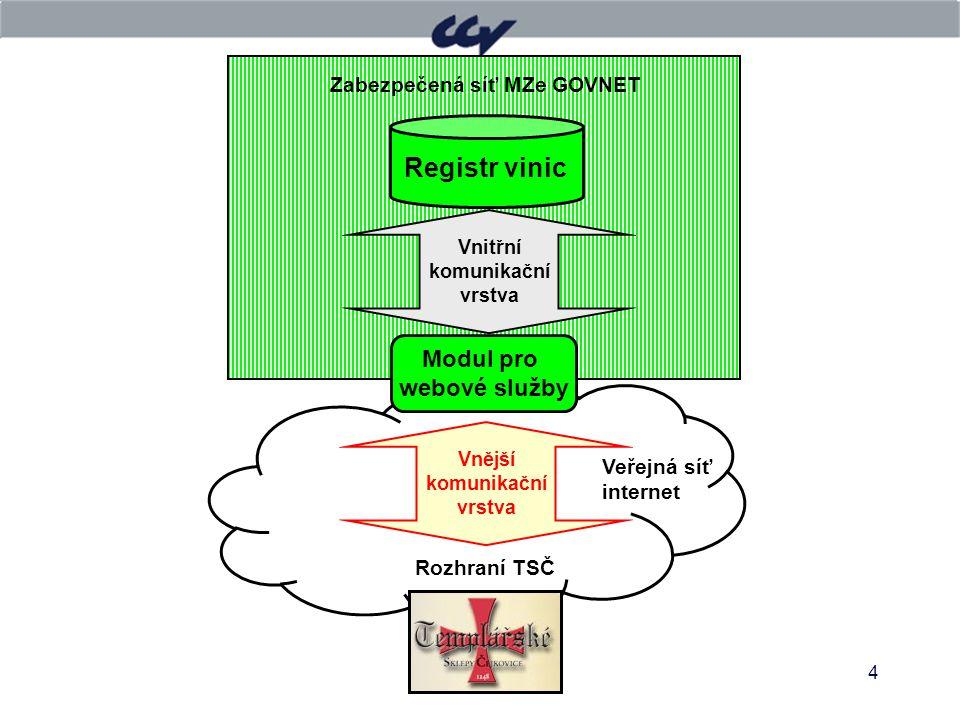4 Zabezpečená síť MZe GOVNET Vnitřní komunikační vrstva Modul pro webové služby Registr vinic Vnější komunikační vrstva Rozhraní TSČ Veřejná síť inter
