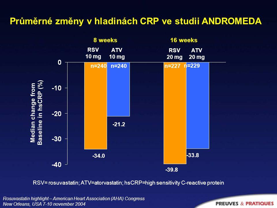 RSV 10 mg ATV 10 mg ATV 20 mg RSV 20 mg -34.0 -21.2 -39.8 -33.8 Median change from Baseline in hsCRP (%) n=240 n=227 n=229 8 weeks16 weeks RSV= rosuvastatin; ATV=atorvastatin; hsCRP=high sensitivity C-reactive protein Průměrné změny v hladinách CRP ve studii ANDROMEDA Rosuvastatin highlight – American Heart Association (AHA) Congress New Orleans, USA 7-10 november 2004