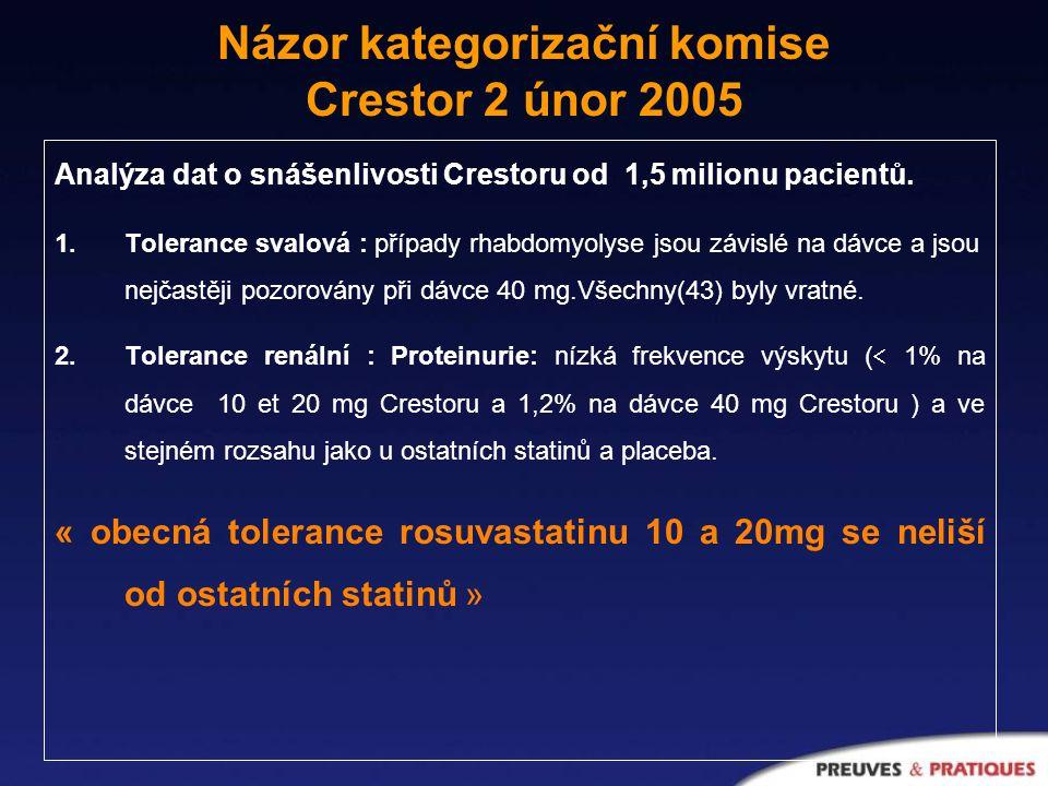 Analýza dat o snášenlivosti Crestoru od 1,5 milionu pacientů.
