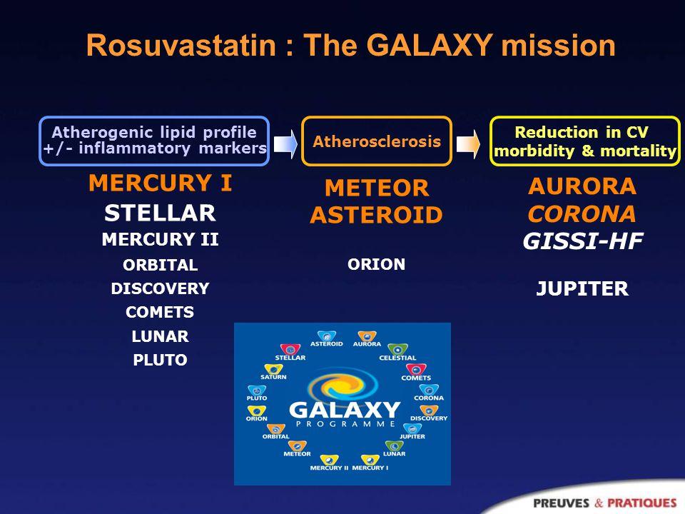 Rosuvastatin : The GALAXY mission AURORA CORONA GISSI-HF JUPITER METEOR ASTEROID ORION MERCURY I STELLAR MERCURY II ORBITAL DISCOVERY COMETS LUNAR PLUTO Atherogenic lipid profile +/- inflammatory markers Atherosclerosis Reduction in CV morbidity & mortality