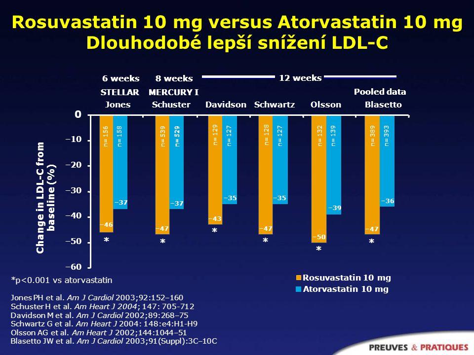 Rosuvastatin 10 mg versus Atorvastatin 10 mg Dlouhodobé lepší snížení LDL-C *p<0.001 vs atorvastatin Jones PH et al.