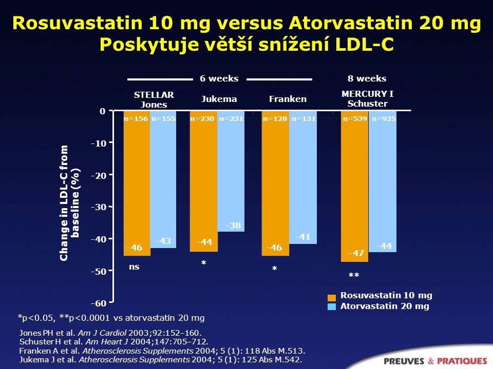 *p<0.05, **p<0.0001 vs atorvastatin 20 mg Rosuvastatin 10 mg versus Atorvastatin 20 mg Poskytuje větší snížení LDL-C Jones PH et al.