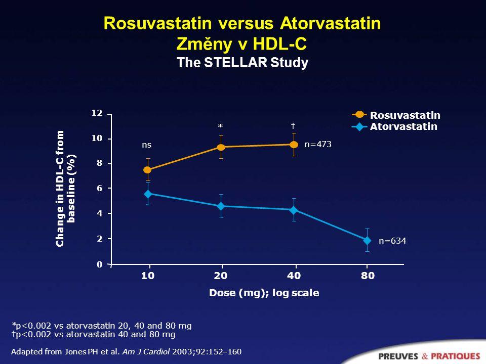 Rosuvastatin versus ostatní statiny Změny v HDL-C The STELLAR Study *p<0.002 vs pravastatin 10 mg †p<0.002 vs atorvastatin 20, 40, 80 mg; simvastatin 40 mg; pravastatin 20, 40 mg ‡p<0.002 vs atorvastatin 40, 80 mg; simvastatin 40 mg; pravastatin 40 mg Observed data in ITT population Adapted from Jones PH et al.