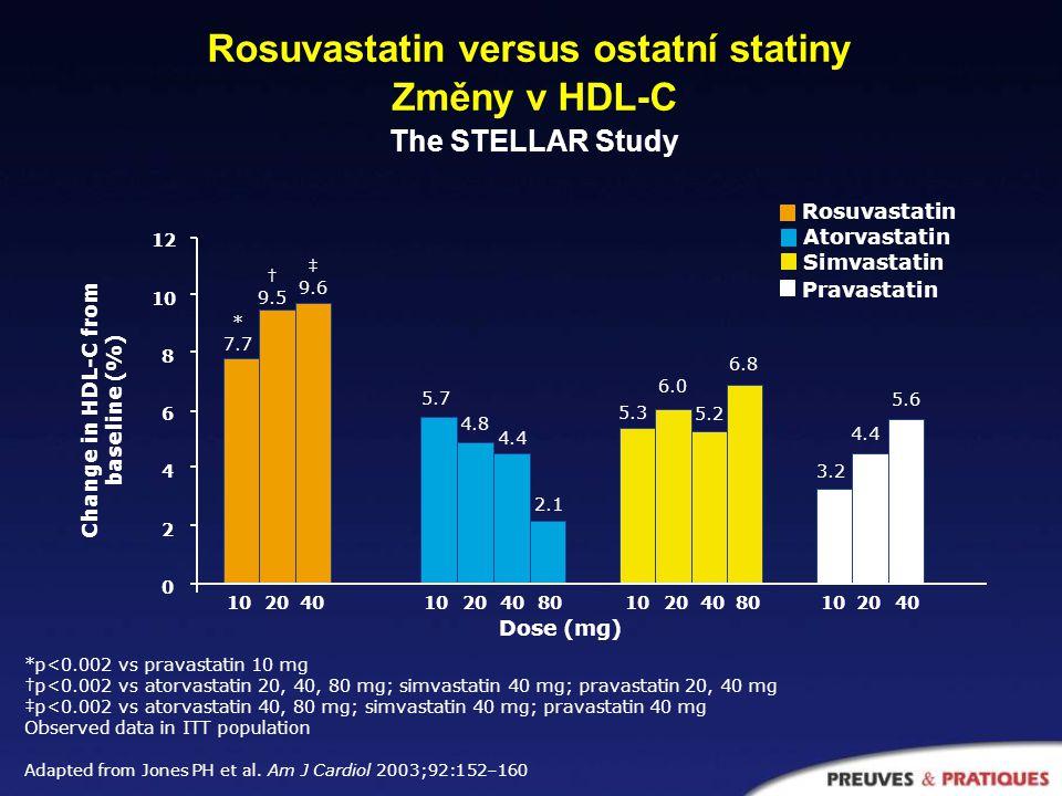 Průměrné procento proměny lipidových parametrů během 3 měsíců * *p<0.05 versus Atorvastatine * * * * LDL-C HDL-C CT TG