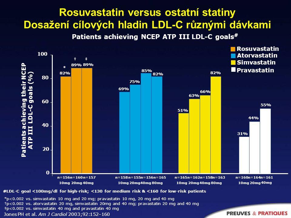 Patients achieving NCEP ATP III LDL-C goals (%) 0 20 40 60 80 100 n=539n=529n=925n=389n=393n=199 n=189 Rosuvastatin versus Atorvastatin Dosažení cílových hladin LDL-C nízkými dávkami Rosuvastatin 10 mg vs atorvastatin 10 and 20 mg; patients achieving NCEP ATP III LDL-C goals ‡ All patients 12 weeks Pooled data Shepherd 2 8 weeks MERCURY I Schuster 1 All patients Patients with established CVD or type 2 diabetes Rosuvastatin 10 mg Atorvastatin 10 mg Atorvastatin 20 mg 80% 63% 74% 76% 60% 53% 19% * * 1.