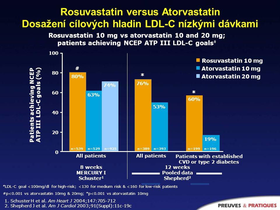 Rosuvastatin vs Simvastatin a Pravastatin Dosažení cílových hladin LDL-C nízkými dávkami Rosuvastatin 10 mg vs simvastatin 20 mg and pravastatin 20 & 40 mg; patients achieving NCEP ATP III LDL-C goals # 0 20 40 60 80 100 Percentage of patients reaching NCEP ATP III LDL-C goal (%) All patients 8 weeks MERCURY I Schuster 1 All patients Patients with CVD or type 2 diabetes 12 weeks Pooled data Kritharides 2 80% 86% 63% 54% 64% 22% 45% 5% 49% †p<0.001 vs simvastatin 20 mg & pravastatin 40 mg; *p<0.001 vs simvastatin 20 mg & pravastatin 20 mg 1.