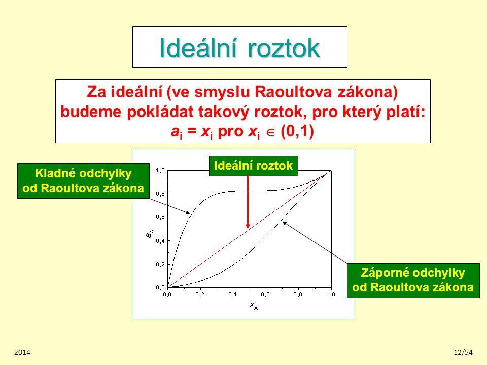 201412/54 Ideální roztok Za ideální (ve smyslu Raoultova zákona) budeme pokládat takový roztok, pro který platí: a i = x i pro x i  (0,1) Ideální roz