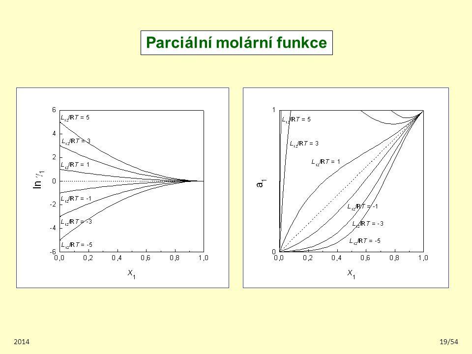 201419/54 Parciální molární funkce
