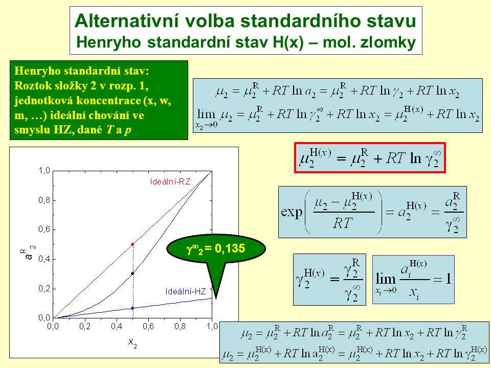 201445/54 Alternativní volba standardního stavu Henryho standardní stav H(x) – mol. zlomky   2 = 0,135 Henryho standardní stav: Roztok složky 2 v ro