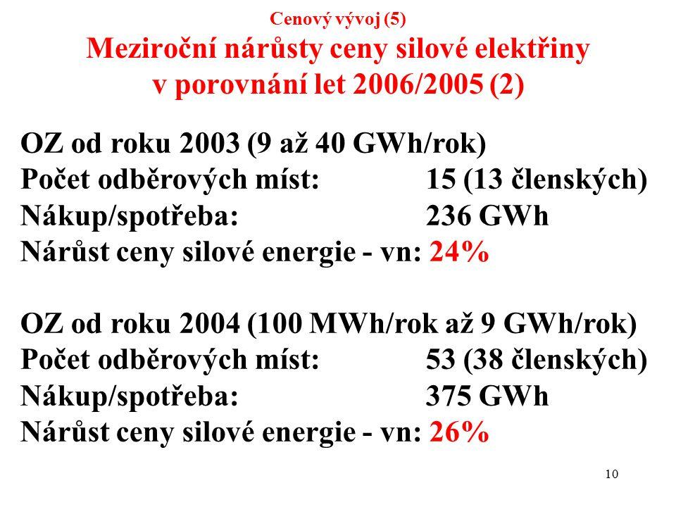 10 Cenový vývoj (5) Meziroční nárůsty ceny silové elektřiny v porovnání let 2006/2005 (2) OZ od roku 2003 (9 až 40 GWh/rok) Počet odběrových míst:15 (13 členských) Nákup/spotřeba:236 GWh Nárůst ceny silové energie - vn: 24% OZ od roku 2004 (100 MWh/rok až 9 GWh/rok) Počet odběrových míst:53 (38 členských) Nákup/spotřeba:375 GWh Nárůst ceny silové energie - vn: 26%