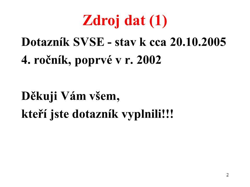 2 Dotazník SVSE - stav k cca 20.10.2005 4. ročník, poprvé v r. 2002 Děkuji Vám všem, kteří jste dotazník vyplnili!!! Zdroj dat (1)