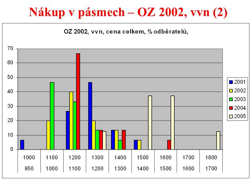 20 Nákup v pásmech – OZ 2002, vvn (2)