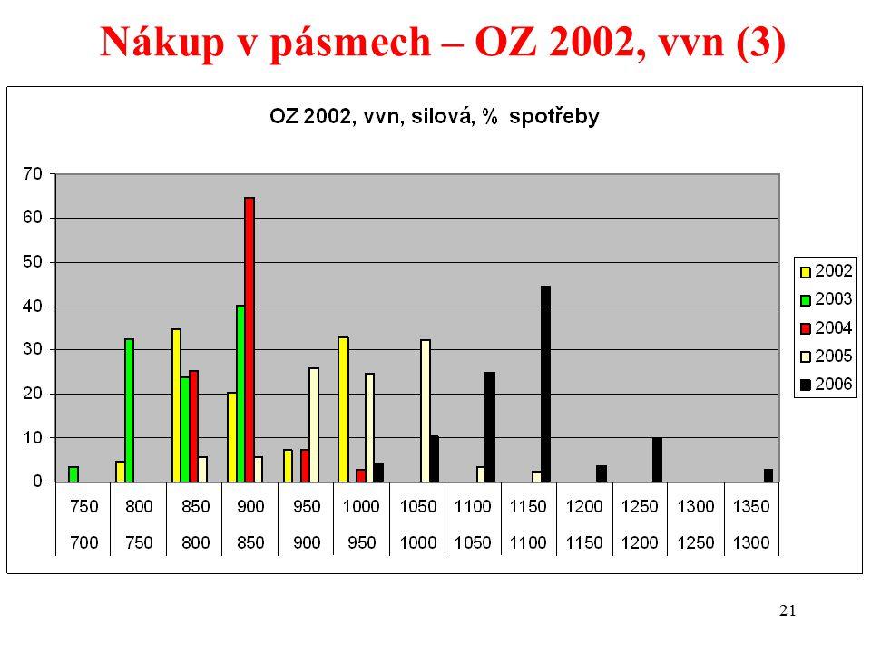 21 Nákup v pásmech – OZ 2002, vvn (3)