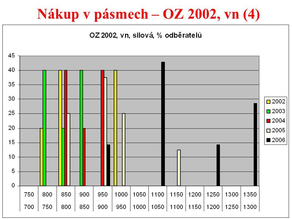 26 Nákup v pásmech – OZ 2002, vn (4)