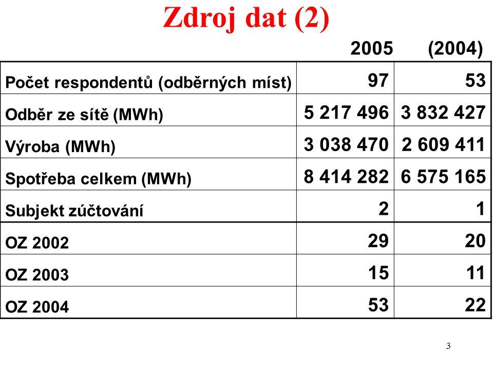 3 Zdroj dat (2) 2005(2004) Počet respondentů (odběrných míst) 9753 Odběr ze sítě (MWh) 5 217 4963 832 427 Výroba (MWh) 3 038 4702 609 411 Spotřeba celkem (MWh) 8 414 2826 575 165 Subjekt zúčtování 21 OZ 2002 2920 OZ 2003 1511 OZ 2004 5322