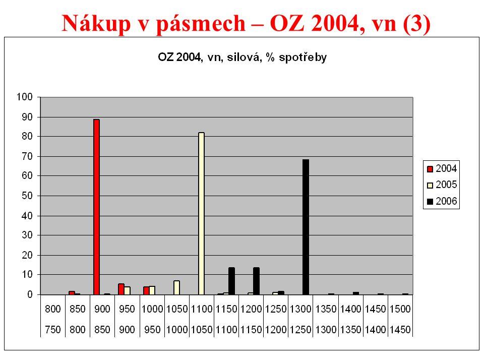 33 Nákup v pásmech – OZ 2004, vn (3)