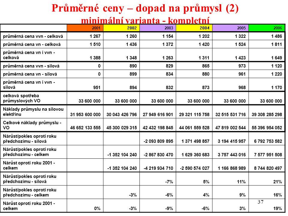 37 Průměrné ceny – dopad na průmysl (2) minimální varianta - kompletní 200120022003200420052006 průměrná cena vvn - celková1 2671 2601 1541 2021 3221