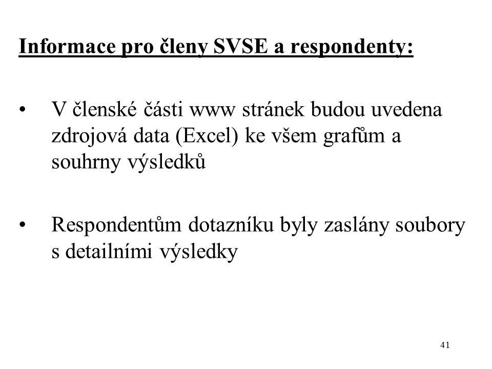 41 Informace pro členy SVSE a respondenty: V členské části www stránek budou uvedena zdrojová data (Excel) ke všem grafům a souhrny výsledků Respondentům dotazníku byly zaslány soubory s detailními výsledky