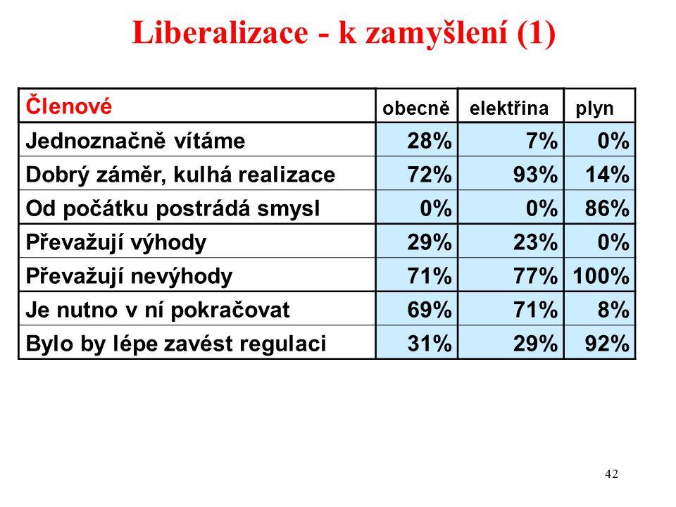 42 Liberalizace - k zamyšlení (1) Členové obecně elektřina plyn Jednoznačně vítáme28%7%0% Dobrý záměr, kulhá realizace72%93%14% Od počátku postrádá smysl0% 86% Převažují výhody29%23%0% Převažují nevýhody71%77%100% Je nutno v ní pokračovat69%71%8% Bylo by lépe zavést regulaci31%29%92%