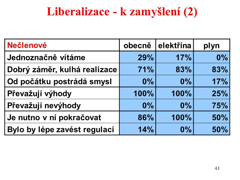 43 Liberalizace - k zamyšlení (2) Nečlenovéobecněelektřinaplyn Jednoznačně vítáme 29%17%0% Dobrý záměr, kulhá realizace71%83% Od počátku postrádá smysl0% 17% Převažují výhody100% 25% Převažují nevýhody 0% 75% Je nutno v ní pokračovat 86%100%50% Bylo by lépe zavést regulaci14%0%50%