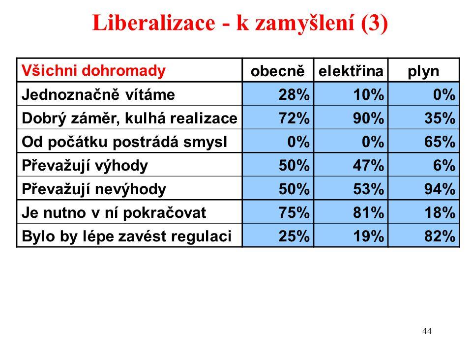 44 Liberalizace - k zamyšlení (3) Všichni dohromadyobecněelektřinaplyn Jednoznačně vítáme28%10%0% Dobrý záměr, kulhá realizace72%90%35% Od počátku postrádá smysl0% 65% Převažují výhody50%47%6% Převažují nevýhody50%53%94% Je nutno v ní pokračovat75%81%18% Bylo by lépe zavést regulaci25%19%82%