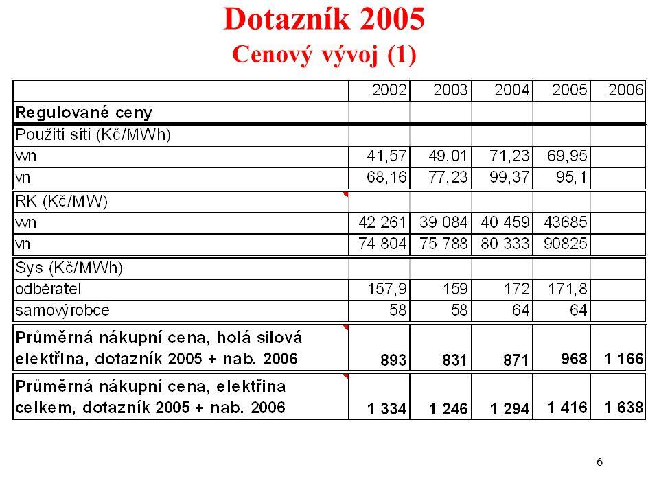 6 Dotazník 2005 Cenový vývoj (1)