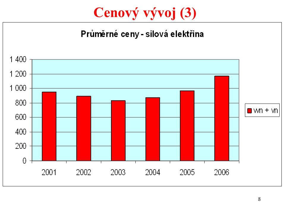 8 Cenový vývoj (3) Odhad