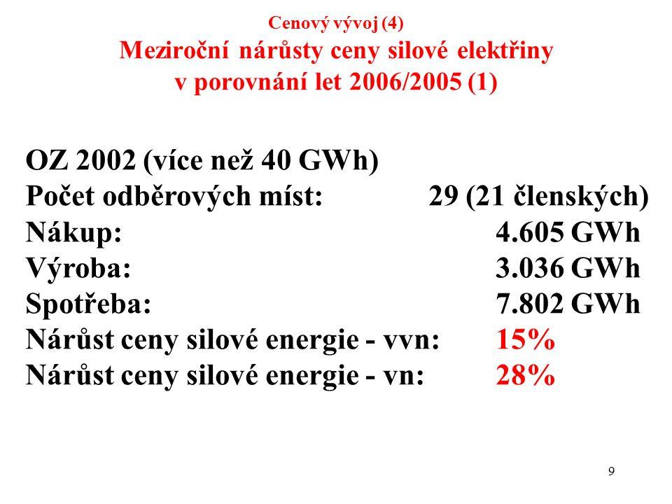 9 Cenový vývoj (4) Meziroční nárůsty ceny silové elektřiny v porovnání let 2006/2005 (1) OZ 2002 (více než 40 GWh) Počet odběrových míst:29 (21 členských) Nákup:4.605 GWh Výroba:3.036 GWh Spotřeba:7.802 GWh Nárůst ceny silové energie - vvn: 15% Nárůst ceny silové energie - vn: 28%