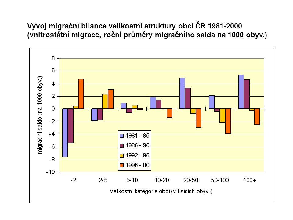 Vývoj migrační bilance velikostní struktury obcí ČR 1981-2000 (vnitrostátní migrace, roční průměry migračního salda na 1000 obyv.)