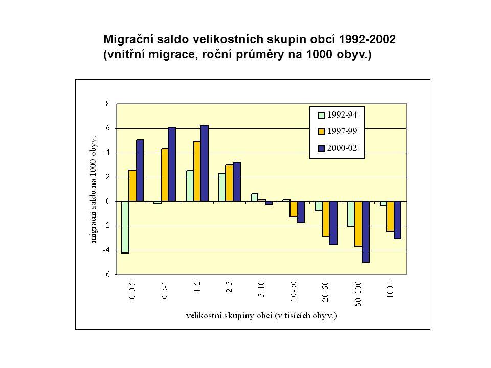 Migrační saldo velikostních skupin obcí 1992-2002 (vnitřní migrace, roční průměry na 1000 obyv.)