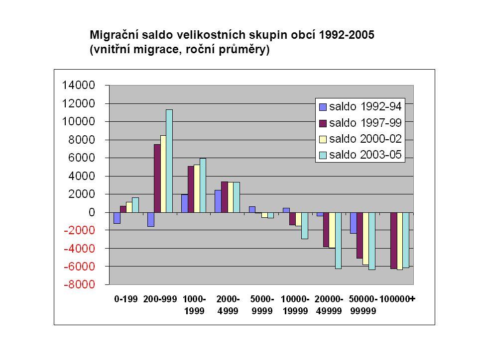 Migrační saldo velikostních skupin obcí 1992-2005 (vnitřní migrace, roční průměry)
