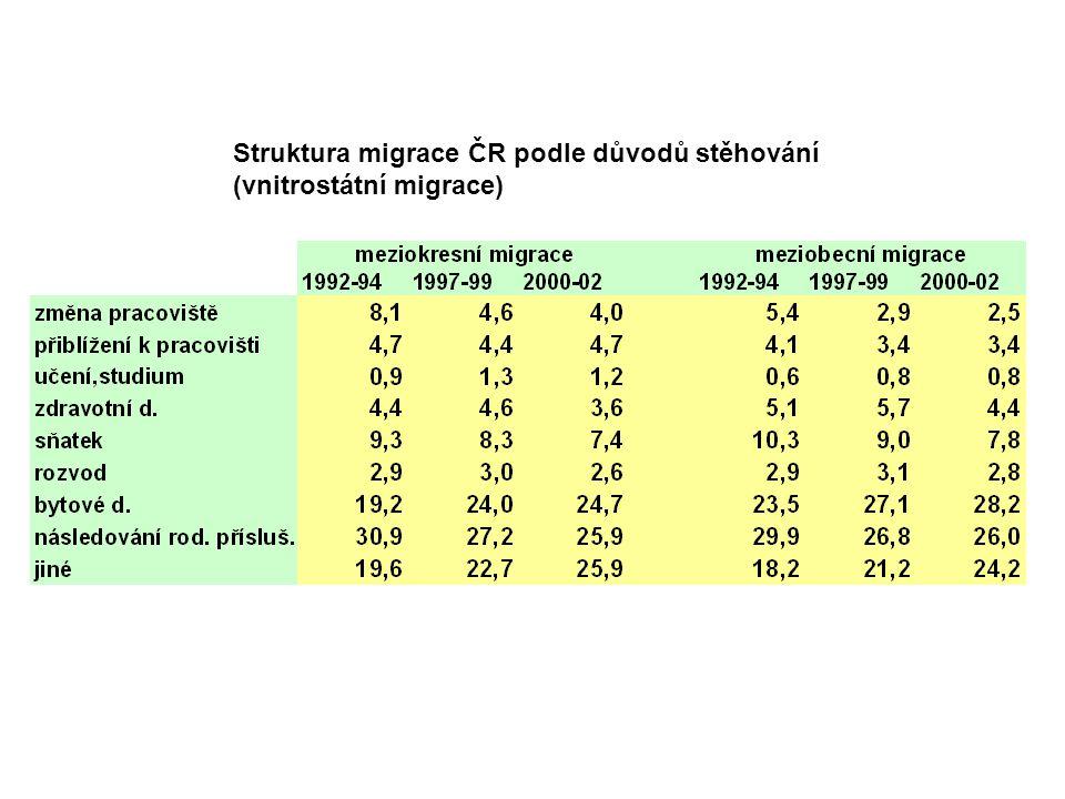 Struktura migrace ČR podle důvodů stěhování (vnitrostátní migrace)