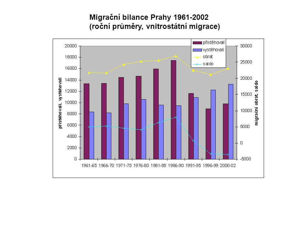 Migrační bilance Prahy 1961-2002 (roční průměry, vnitrostátní migrace)