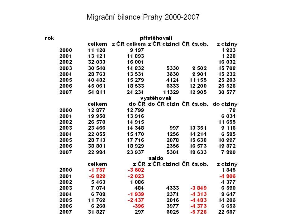 Migrační bilance Prahy 2000-2007
