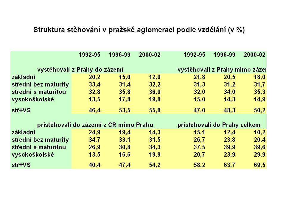 Struktura stěhování v pražské aglomeraci podle vzdělání (v %)
