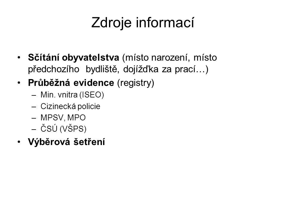 Zdroje informací Sčítání obyvatelstva (místo narození, místo předchozího bydliště, dojížďka za prací…) Průběžná evidence (registry) –Min. vnitra (ISEO