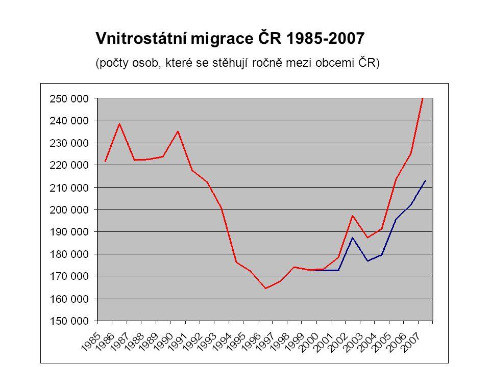 Vnitrostátní migrace ČR 1985-2007 (počty osob, které se stěhují ročně mezi obcemi ČR)