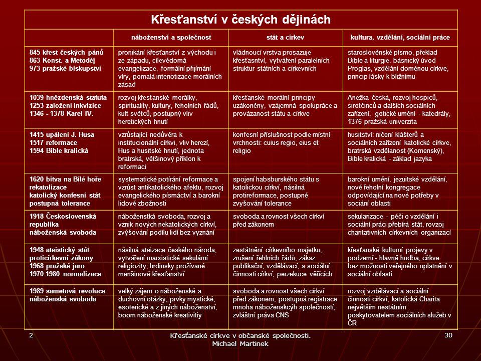 2 Křesťanské církve v občanské společnosti. Michael Martinek 30 Křesťanství v českých dějinách náboženství a společnoststát a církevkultura, vzdělání,