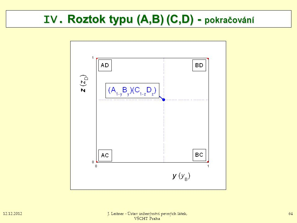 6412.12.2012J. Leitner - Ústav inženýrství pevných látek, VŠCHT Praha IV. Roztok typu (A,B) (C,D) - pokračování