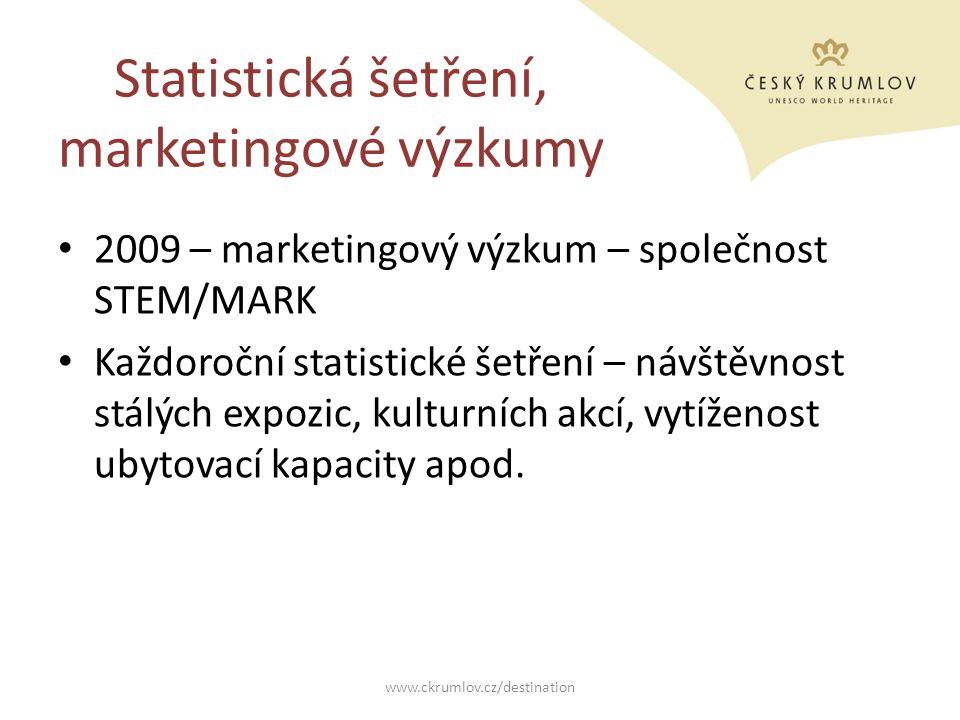Statistická šetření, marketingové výzkumy 2009 – marketingový výzkum – společnost STEM/MARK Každoroční statistické šetření – návštěvnost stálých expoz