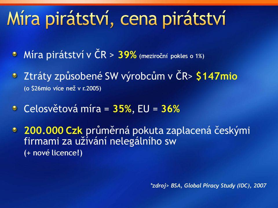 Míra pirátství v ČR > 39% (meziroční pokles o 1%) Ztráty způsobené SW výrobcům v ČR> $147mio (o $26mio více než v r.2005) Celosvětová míra = 35%, EU =