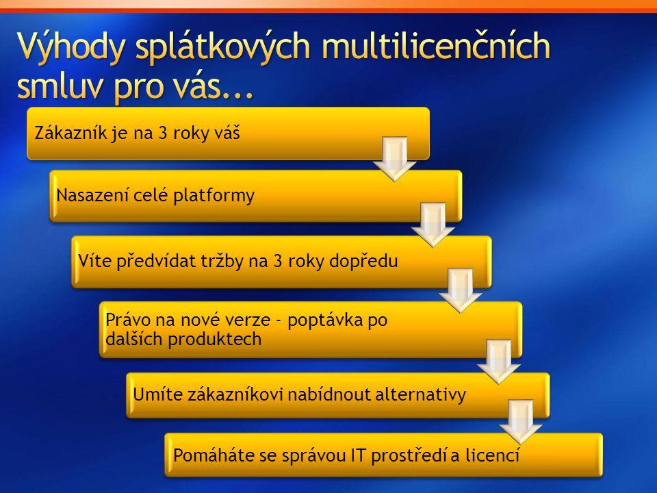 Zákazník je na 3 roky váš Nasazení celé platformy Víte předvídat tržby na 3 roky dopředu Právo na nové verze - poptávka po dalších produktech Umíte zá